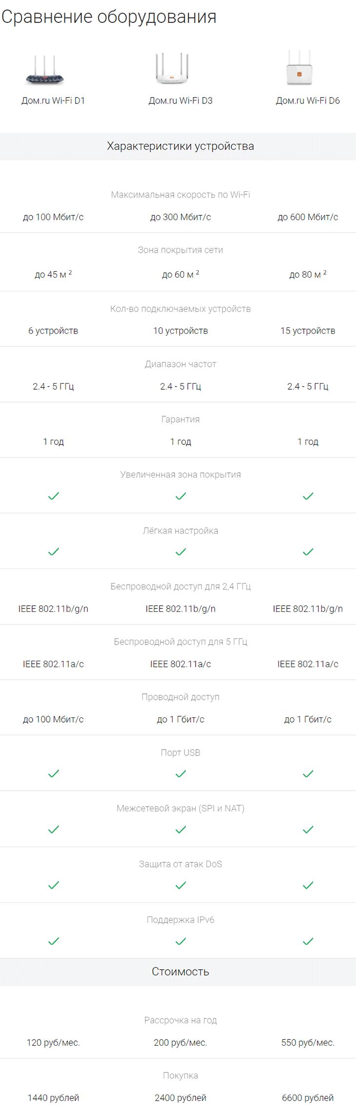 Сравнительная таблица Wi-Fi оборудования Дом ру